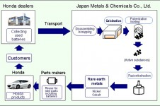 Rare Earth Metal Recycling process
