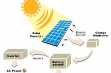 solar-power-panels-renewable-energy